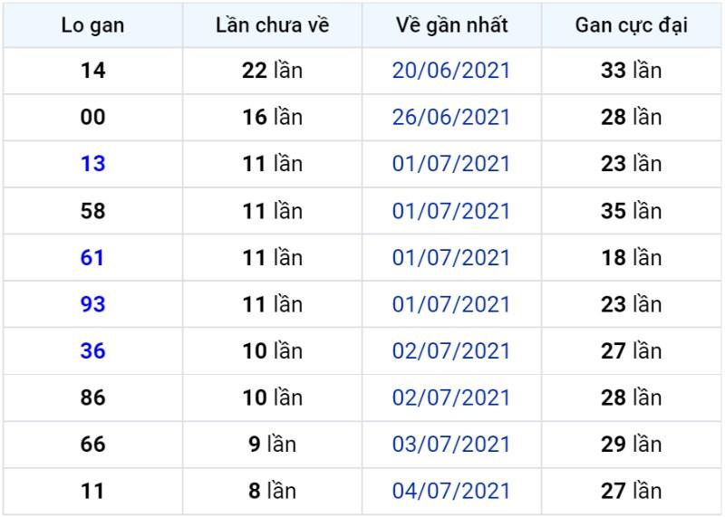 Bảng thống kê lô gan miền Bắc lâu chưa về đến ngày 14-07-2021