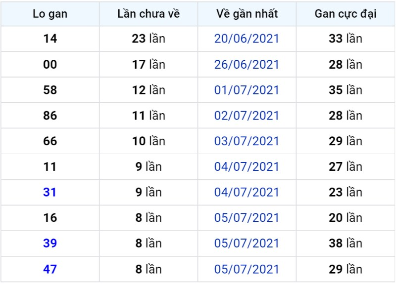 Bảng thống kê lô gan miền Bắc lâu chưa về đến ngày 15-07-2021