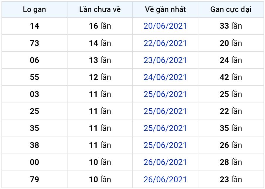Bảng thống kê lô gan miền Bắc lâu chưa về đến ngày 07-07-2021