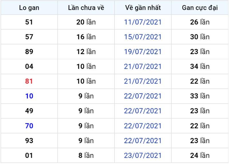Bảng thống kê lô gan miền Bắc lâu chưa về đến ngày 02-08-2021