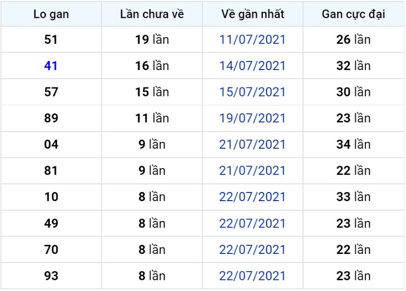 Bảng thống kê lô gan miền Bắc lâu chưa về đến ngày 01-08-2021