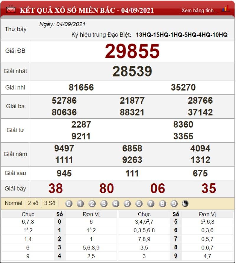 Bảng kết quả xổ số miền Bắc ngày 04-09-2021