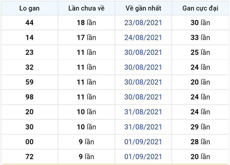 Bảng thống kê lô gan miền Bắc lâu chưa về đến ngày 12-09-2021