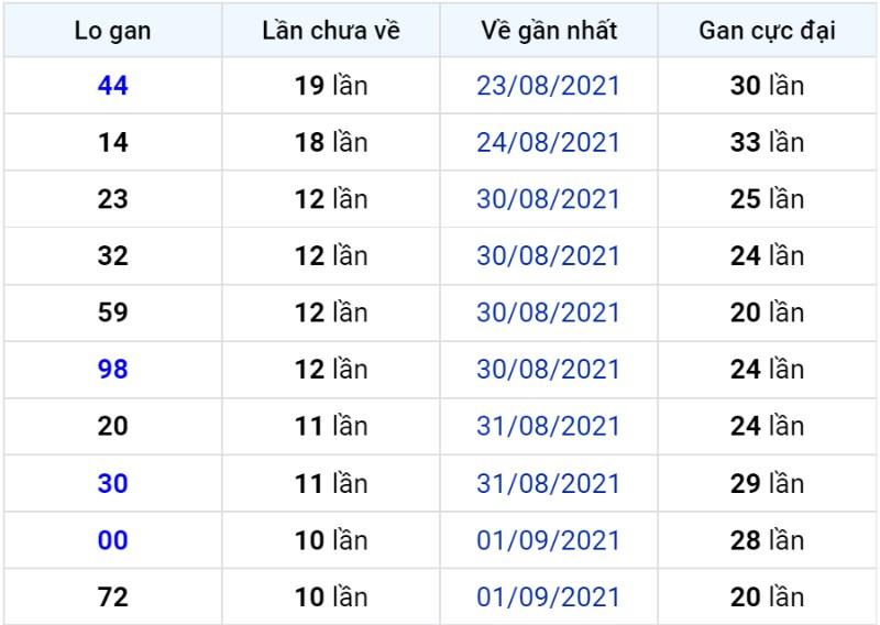 Bảng thống kê lô gan miền Bắc lâu chưa về đến ngày 13-09-2021