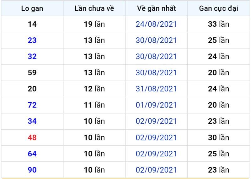 Bảng thống kê lô gan miền Bắc lâu chưa về đến ngày 14-09-2021