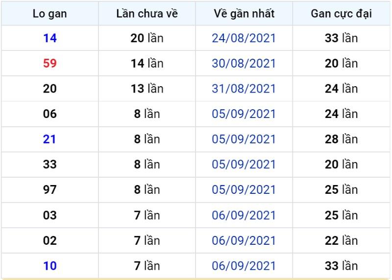 Bảng thống kê lô gan miền Bắc lâu chưa về đến ngày 15-09-2021
