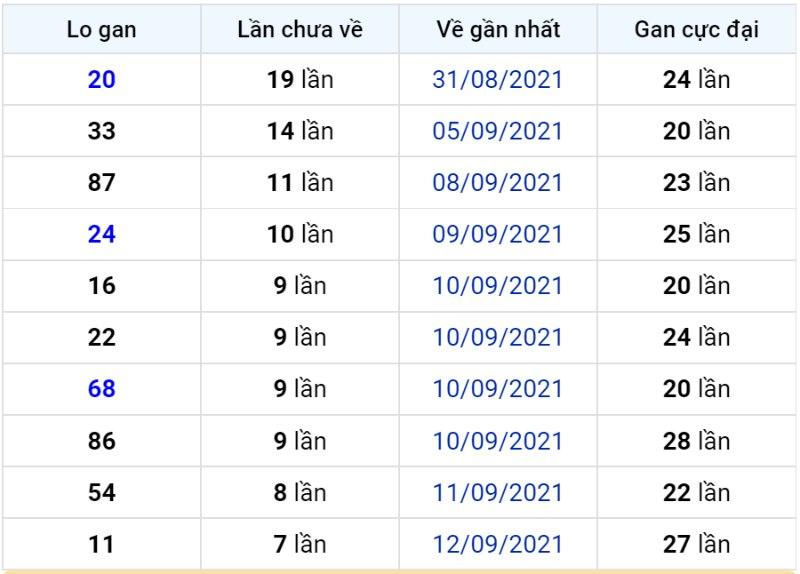 Bảng thống kê lô gan miền Bắc lâu chưa về đến ngày 21-09-2021