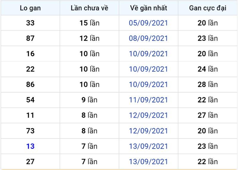 Bảng thống kê lô gan miền Bắc lâu chưa về đến ngày 22-09-2021
