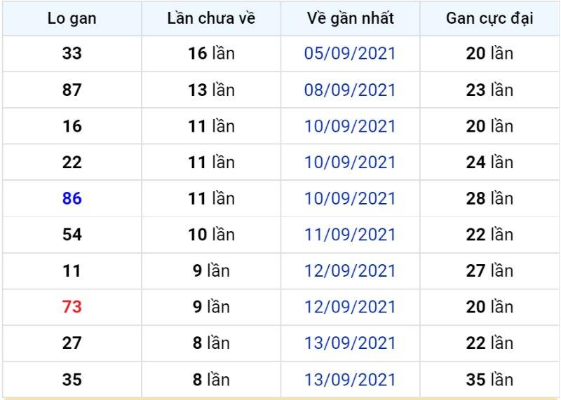 Bảng thống kê lô gan miền Bắc lâu chưa về đến ngày 23-09-2021