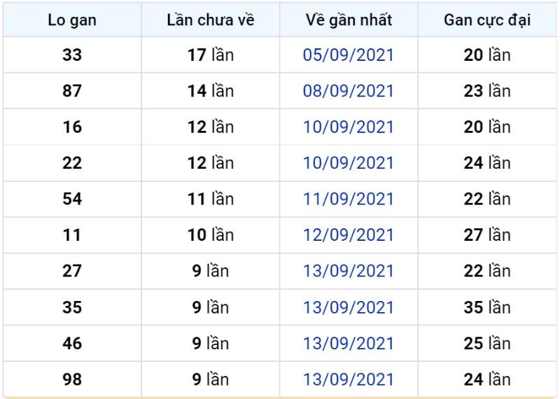 Bảng thống kê lô gan miền Bắc lâu chưa về đến ngày 24-09-2021