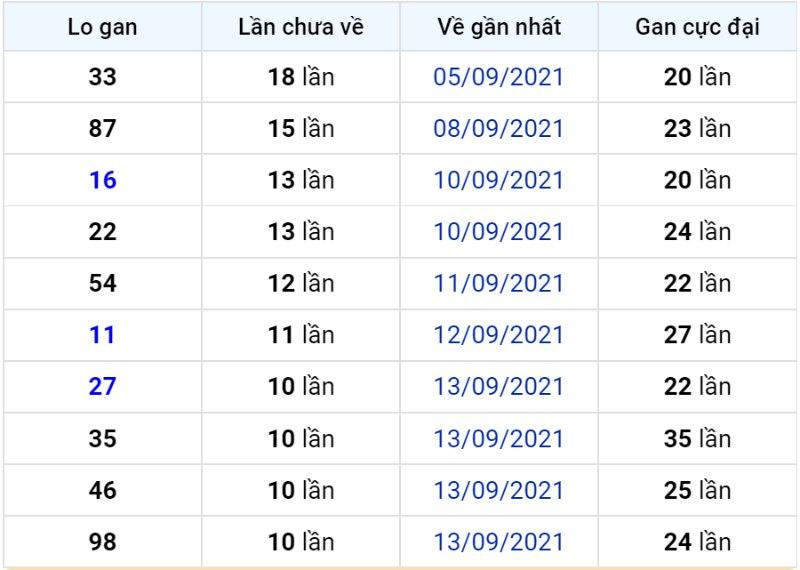 Bảng thống kê lô gan miền Bắc lâu chưa về đến ngày 25-09-2021