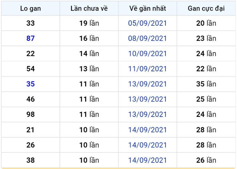 Bảng thống kê lô gan miền Bắc lâu chưa về đến ngày 26-09-2021