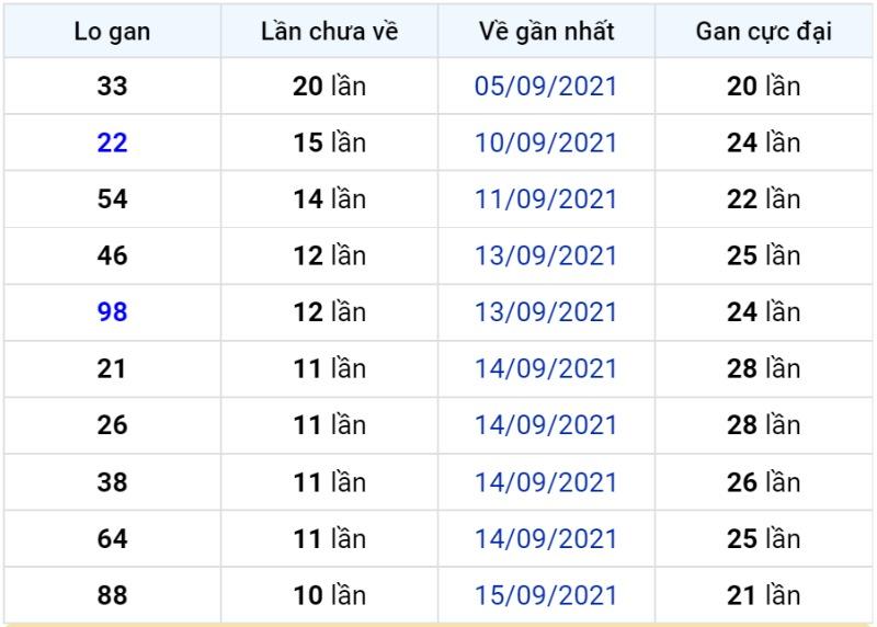Bảng thống kê lô gan miền Bắc lâu chưa về đến ngày 27-09-2021