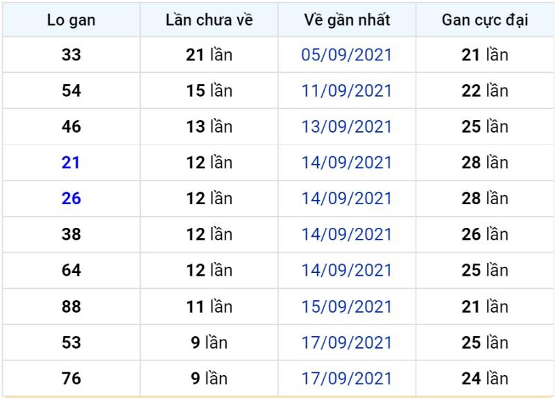 Bảng thống kê lô gan miền Bắc lâu chưa về đến ngày 28-09-2021