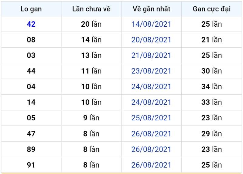 Bảng thống kê lô gan miền Bắc lâu chưa về đến ngày 05-09-2021