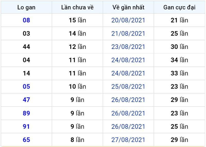 Bảng thống kê lô gan miền Bắc lâu chưa về đến ngày 06-09-2021