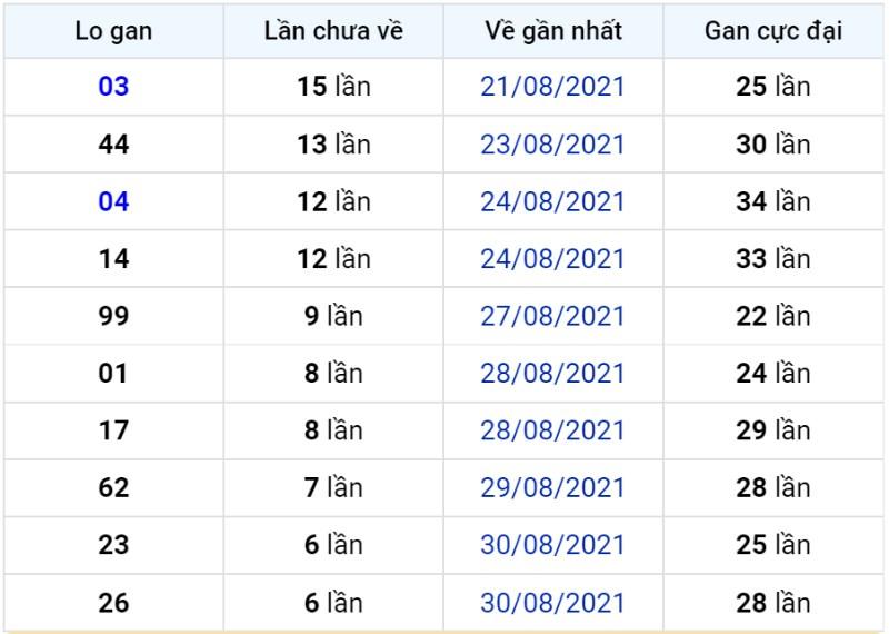Bảng thống kê lô gan miền Bắc lâu chưa về đến ngày 07-09-2021