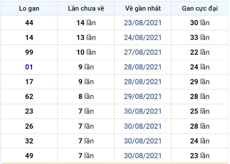 Bảng thống kê lô gan miền Bắc lâu chưa về đến ngày 08-09-2021