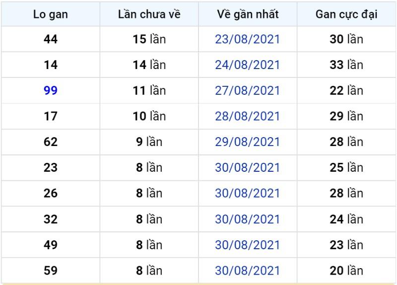 Bảng thống kê lô gan miền Bắc lâu chưa về đến ngày 09-09-2021
