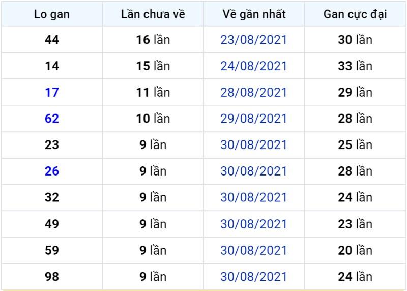 Bảng thống kê lô gan miền Bắc lâu chưa về đến ngày 10-09-2021
