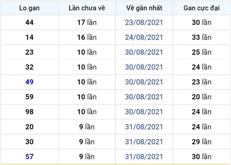 Bảng thống kê lô gan miền Bắc lâu chưa về đến ngày 11-09-2021