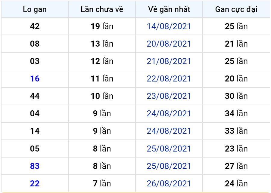 Bảng thống kê lô gan miền Bắc lâu chưa về đến ngày 04-09-2021