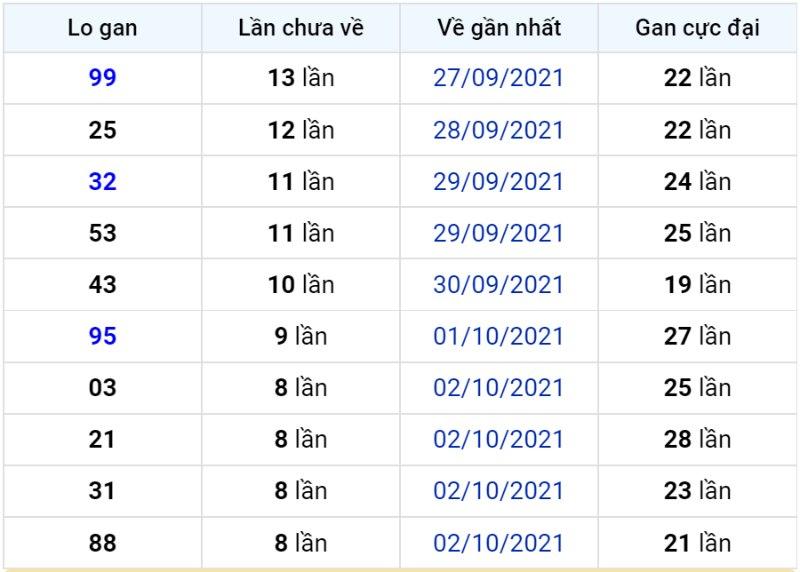 Bảng thống kê lô gan miền Bắc lâu chưa về đến ngày 12-10-2021