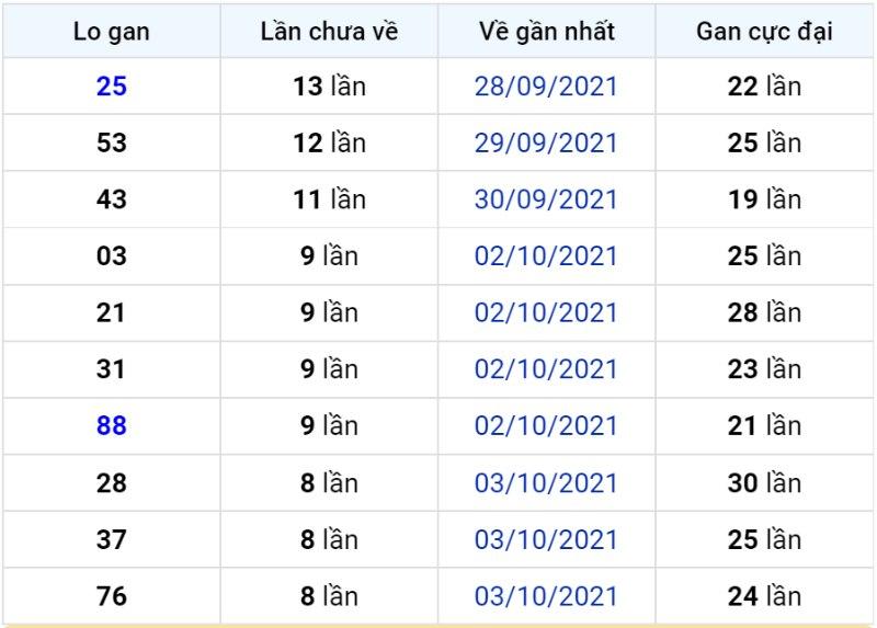 Bảng thống kê lô gan miền Bắc lâu chưa về đến ngày 13-10-2021
