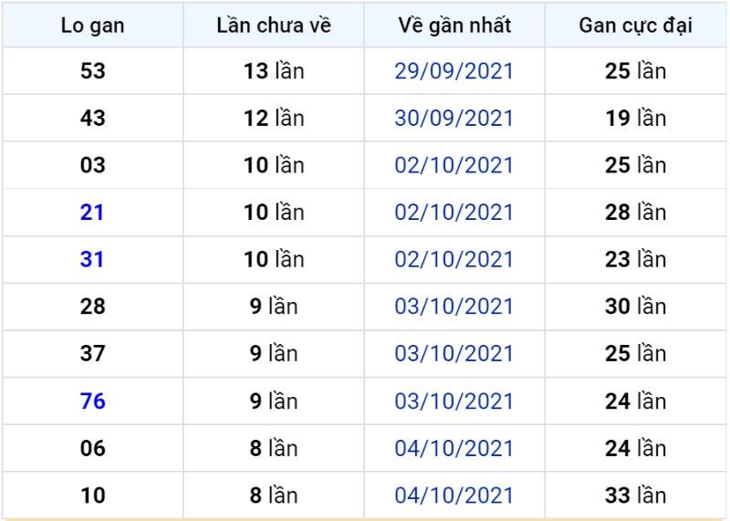Bảng thống kê lô gan miền Bắc lâu chưa về đến ngày 14-10-2021