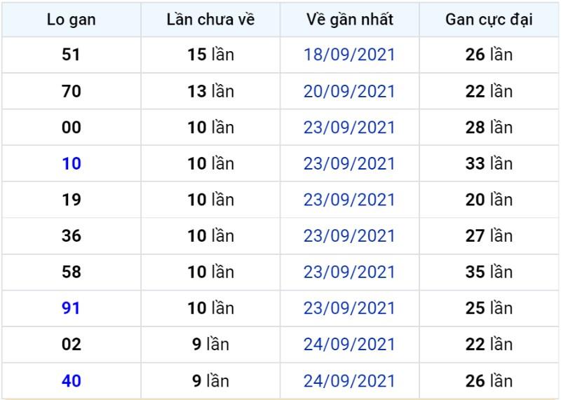 Bảng thống kê lô gan miền Bắc lâu chưa về đến ngày 05-10-2021
