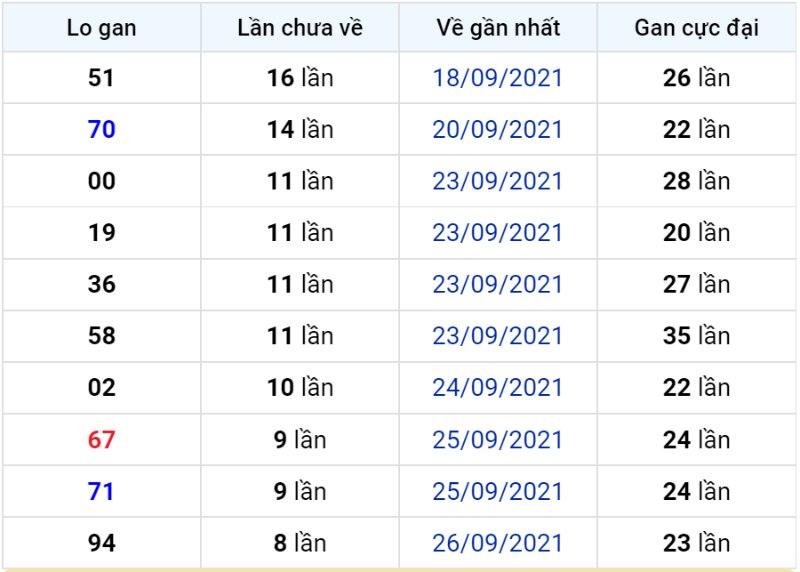 Bảng thống kê lô gan miền Bắc lâu chưa về đến ngày 06-10-2021