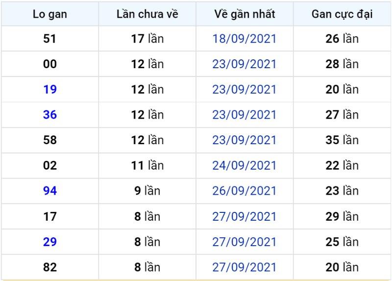 Bảng thống kê lô gan miền Bắc lâu chưa về đến ngày 07-10-2021
