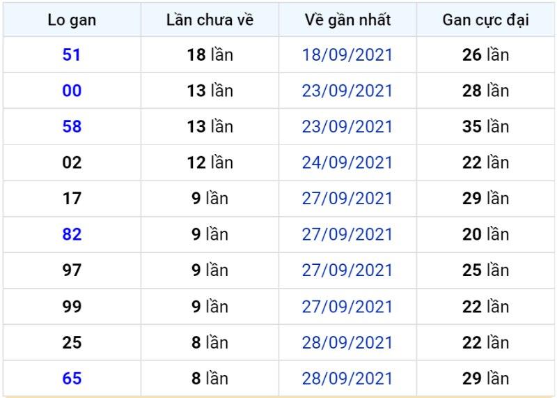 Bảng thống kê lô gan miền Bắc lâu chưa về đến ngày 08-10-2021