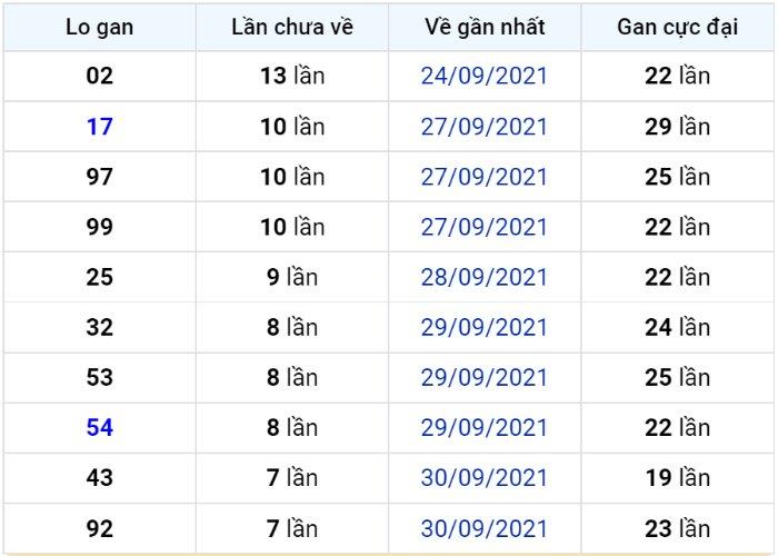 Bảng thống kê lô gan miền Bắc lâu chưa về đến ngày 09-10-2021