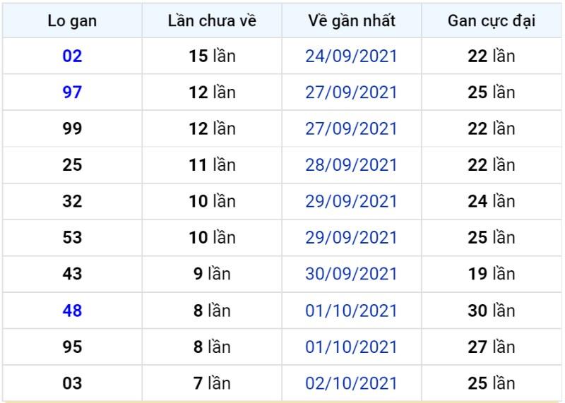 Bảng thống kê lô gan miền Bắc lâu chưa về đến ngày 11-10-2021